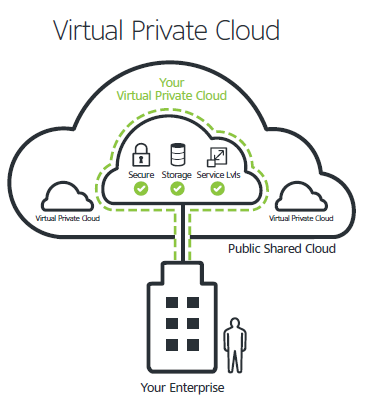 Virtual-Private-Cloud-Unify
